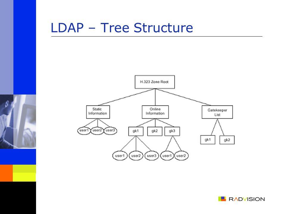 LDAP – Tree Structure