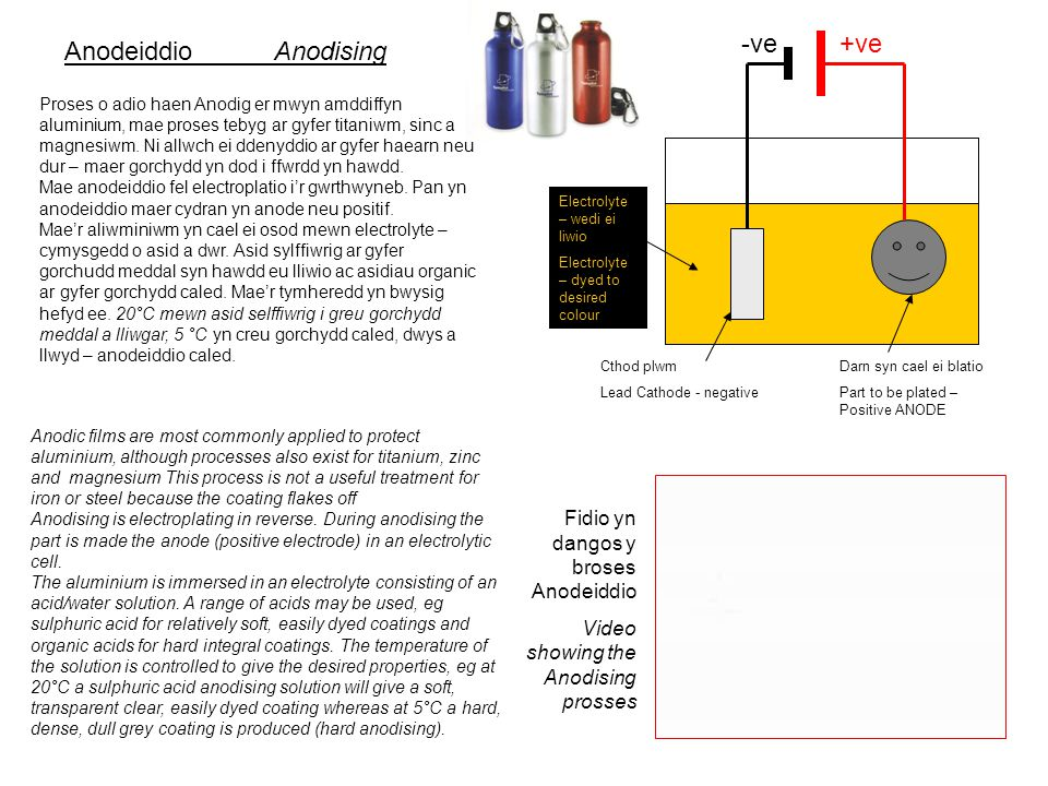 Proses o adio haen Anodig er mwyn amddiffyn aluminium, mae proses tebyg ar gyfer titaniwm, sinc a magnesiwm.