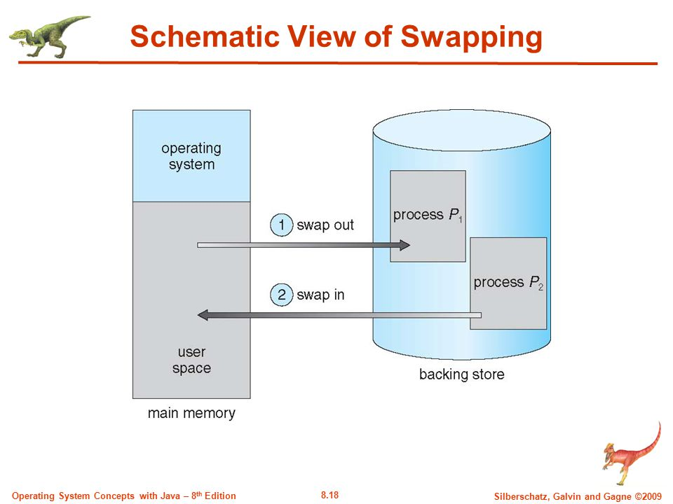 8.18 Silberschatz, Galvin and Gagne ©2009 Operating System Concepts with Java – 8 th Edition Schematic View of Swapping