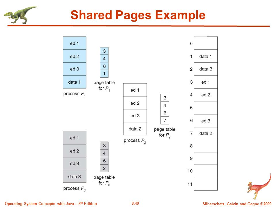 8.40 Silberschatz, Galvin and Gagne ©2009 Operating System Concepts with Java – 8 th Edition Shared Pages Example