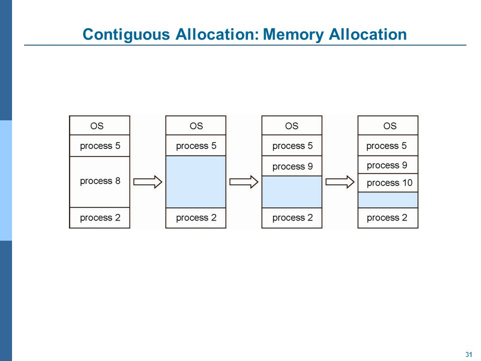 31 Contiguous Allocation: Memory Allocation