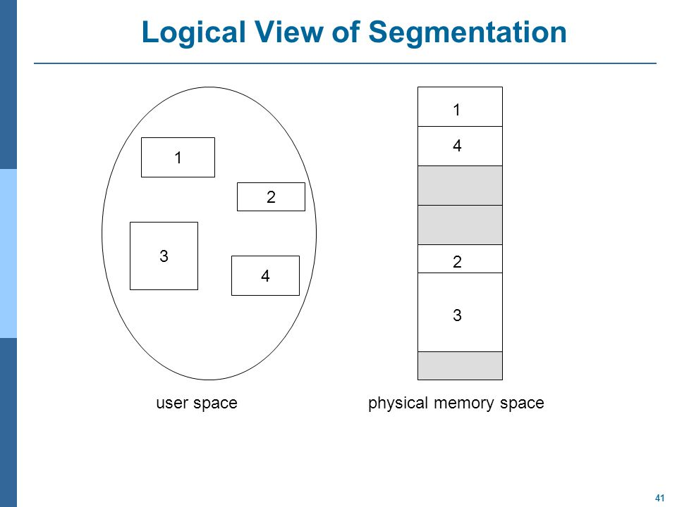 41 Logical View of Segmentation 1 3 2 4 1 4 2 3 user spacephysical memory space