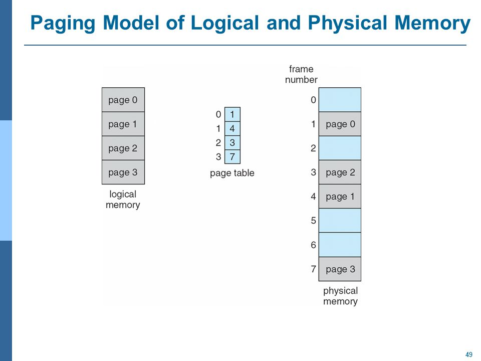49 Paging Model of Logical and Physical Memory