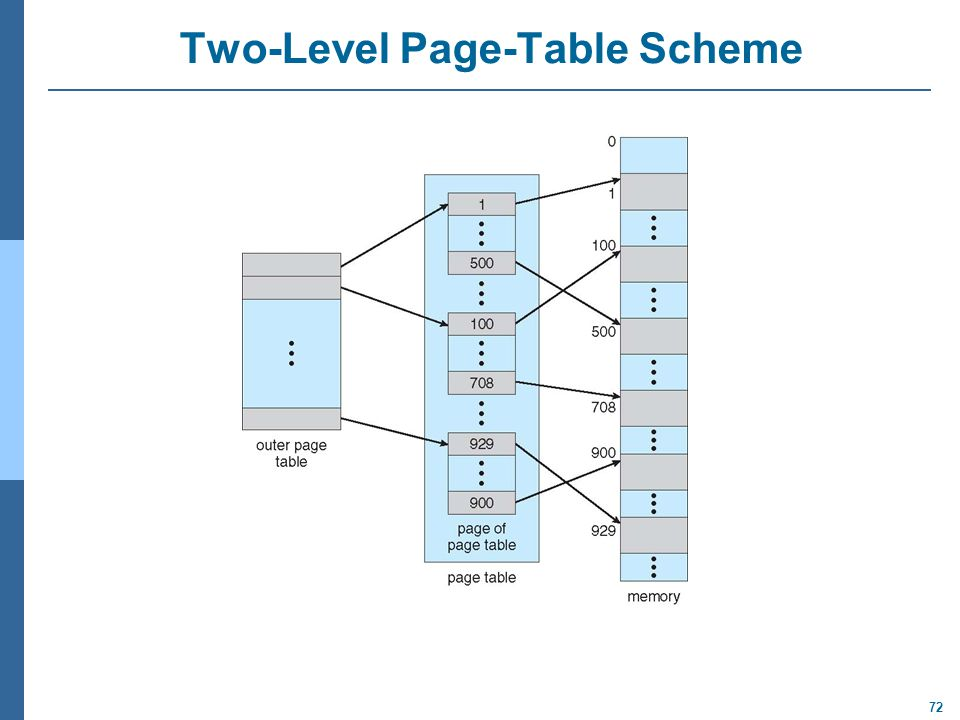 72 Two-Level Page-Table Scheme