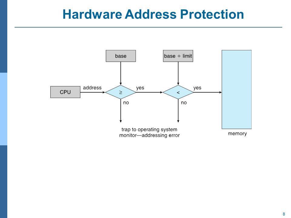 8 Hardware Address Protection
