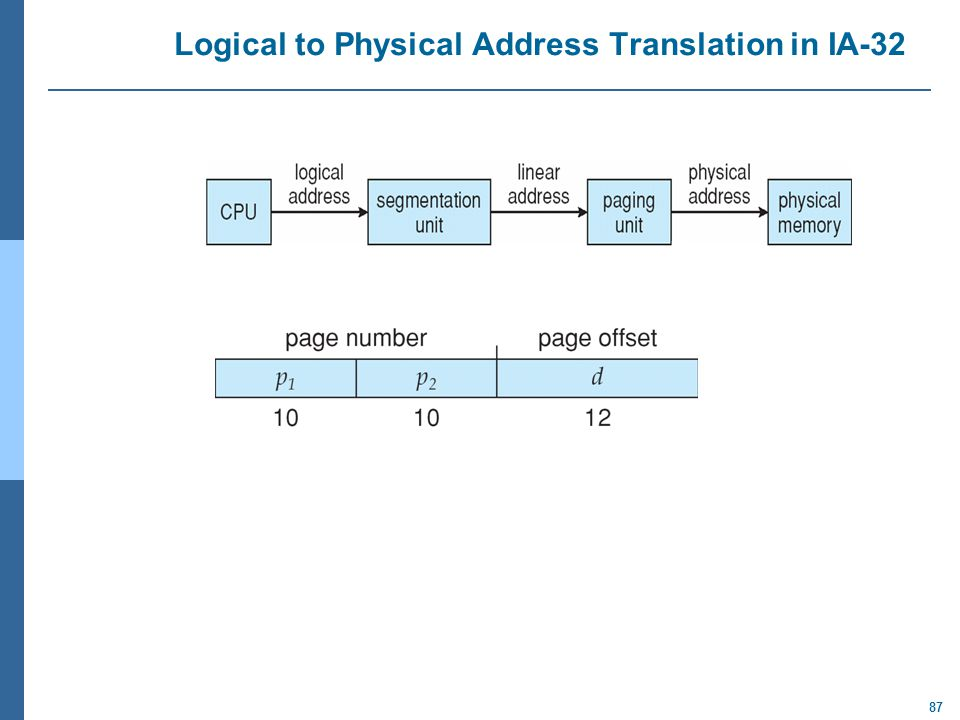 87 Logical to Physical Address Translation in IA-32