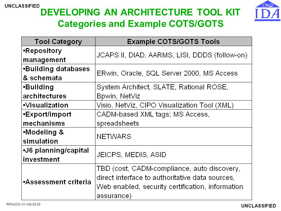 UNCLASSIFIED RPMcDW-31-Oct-02-28 DEVELOPING AN ARCHITECTURE TOOL KIT Categories and Example COTS/GOTS