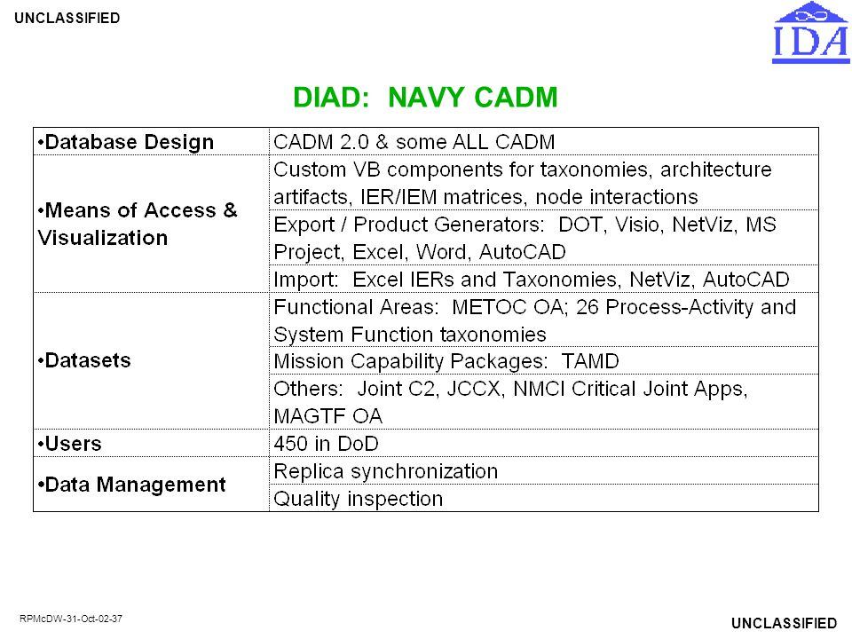 UNCLASSIFIED RPMcDW-31-Oct-02-37 DIAD: NAVY CADM