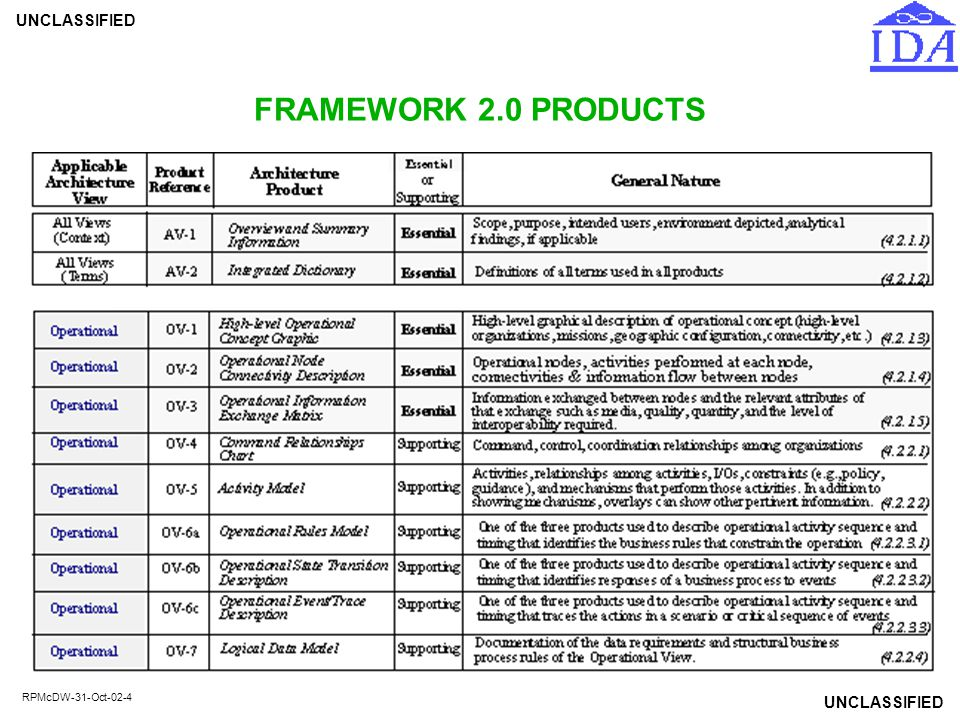 UNCLASSIFIED RPMcDW-31-Oct-02-5 FRAMEWORK 2.0 PRODUCTS (Cont'd)