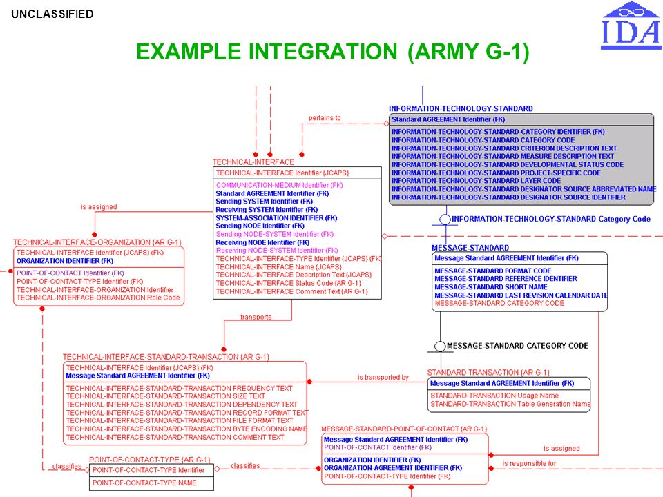 UNCLASSIFIED RPMcDW-31-Oct-02-55 EXAMPLE INTEGRATION (ARMY G-1)