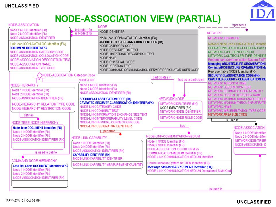 UNCLASSIFIED RPMcDW-31-Oct-02-59 NODE-ASSOCIATION VIEW (PARTIAL)