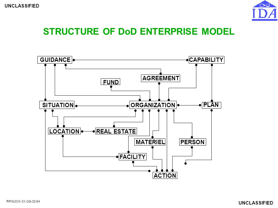 UNCLASSIFIED RPMcDW-31-Oct-02-64 STRUCTURE OF DoD ENTERPRISE MODEL