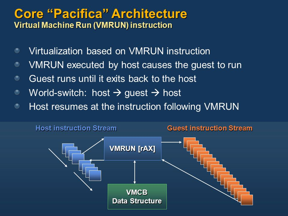 Core Pacifica Architecture Virtual Machine Run (VMRUN) instruction Virtualization based on VMRUN instruction VMRUN executed by host causes the guest to run Guest runs until it exits back to the host World-switch: host  guest  host Host resumes at the instruction following VMRUN Host instruction Stream Guest instruction Stream VMRUN [rAX] VMCB Data Structure