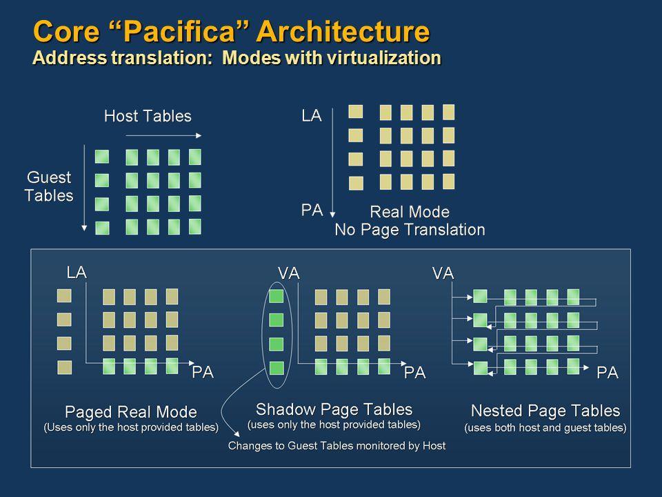 Core Pacifica Architecture Address translation: Modes with virtualization