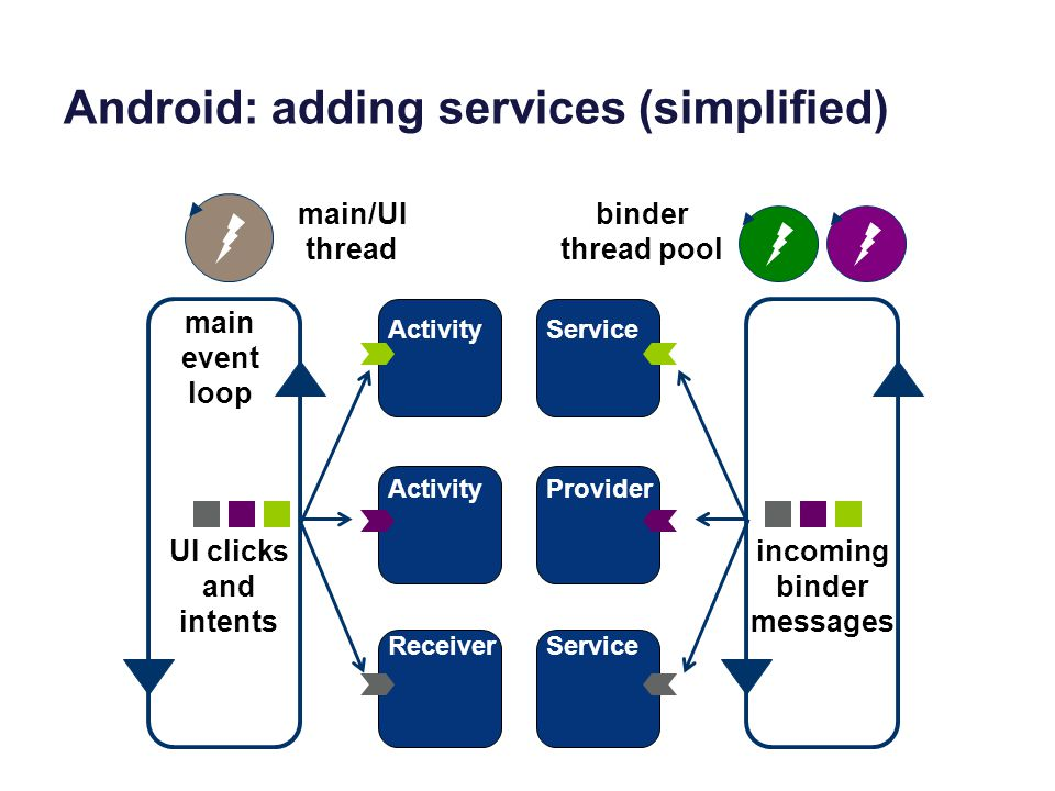 Android: adding services (simplified) UI clicks and intents Activity Receiver main event loop main/UI thread Service Provider Service binder thread pool incoming binder messages