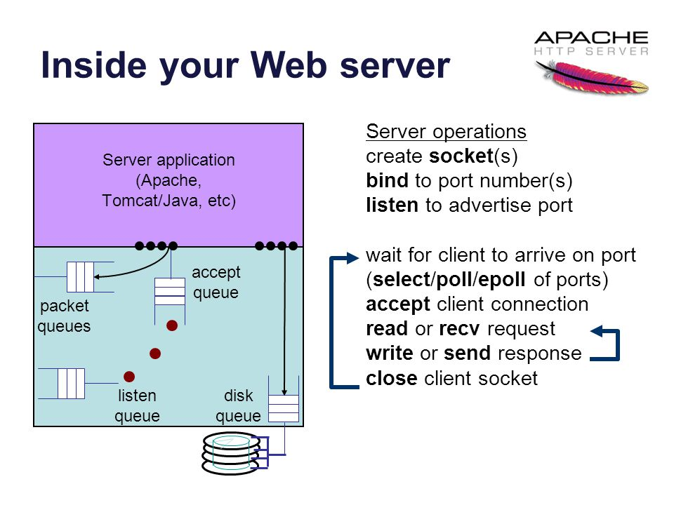 Inside your Web server packet queues listen queue accept queue Server application (Apache, Tomcat/Java, etc) Server operations create socket(s) bind to port number(s) listen to advertise port wait for client to arrive on port (select/poll/epoll of ports) accept client connection read or recv request write or send response close client socket disk queue