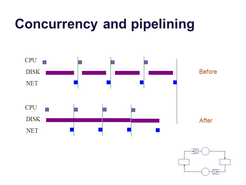 Concurrency and pipelining CPU DISK Before NET CPU DISK NET After