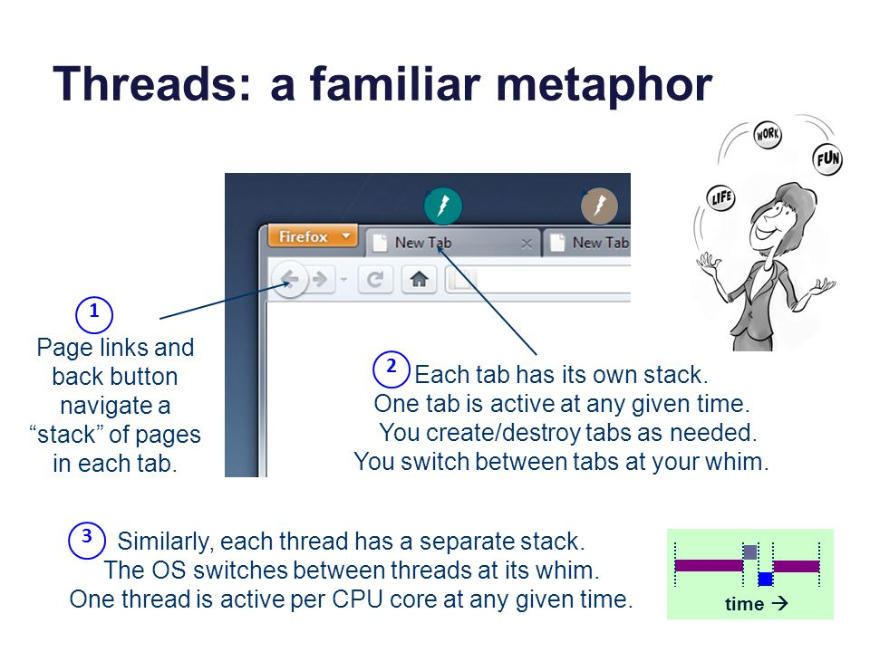 Threads: a familiar metaphor Page links and back button navigate a stack of pages in each tab.