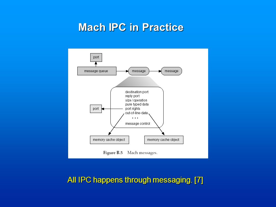 Mach IPC in Practice All IPC happens through messaging. [7]