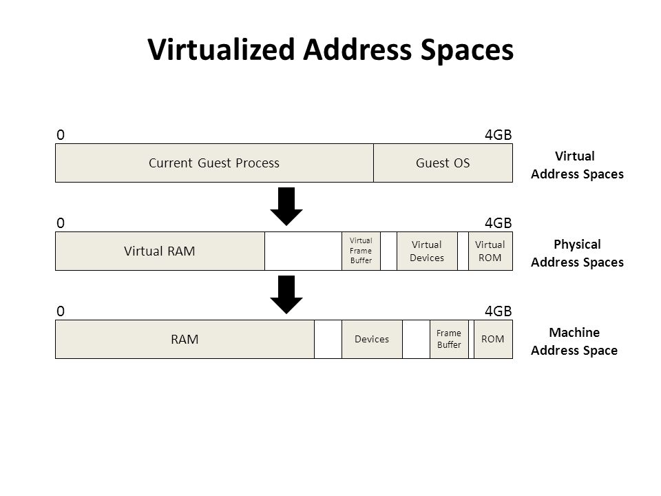 Virtualized Address Spaces 04GB Current Guest Process 04GB Guest OS Virtual Address Spaces Physical Address Spaces Virtual RAM Virtual ROM Virtual Dev