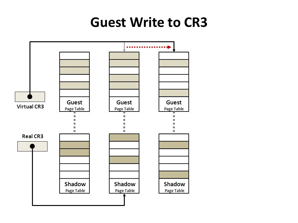Guest Write to CR3 Guest Page Table Shadow Page Table Guest Page Table Guest Page Table Shadow Page Table Shadow Page Table Virtual CR3 Real CR3