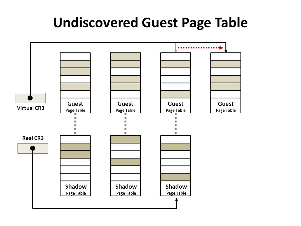 Undiscovered Guest Page Table Guest Page Table Shadow Page Table Guest Page Table Guest Page Table Shadow Page Table Shadow Page Table Virtual CR3 Rea