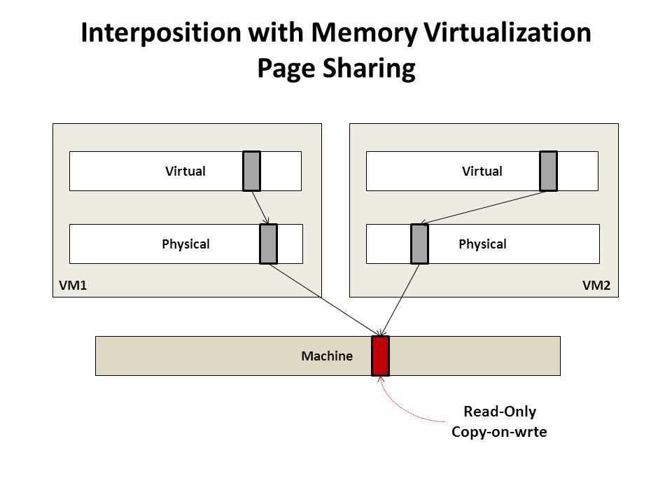 VM1 Interposition with Memory Virtualization Page Sharing Virtual Physical Machine Read-Only Copy-on-wrte VM2 Virtual Physical