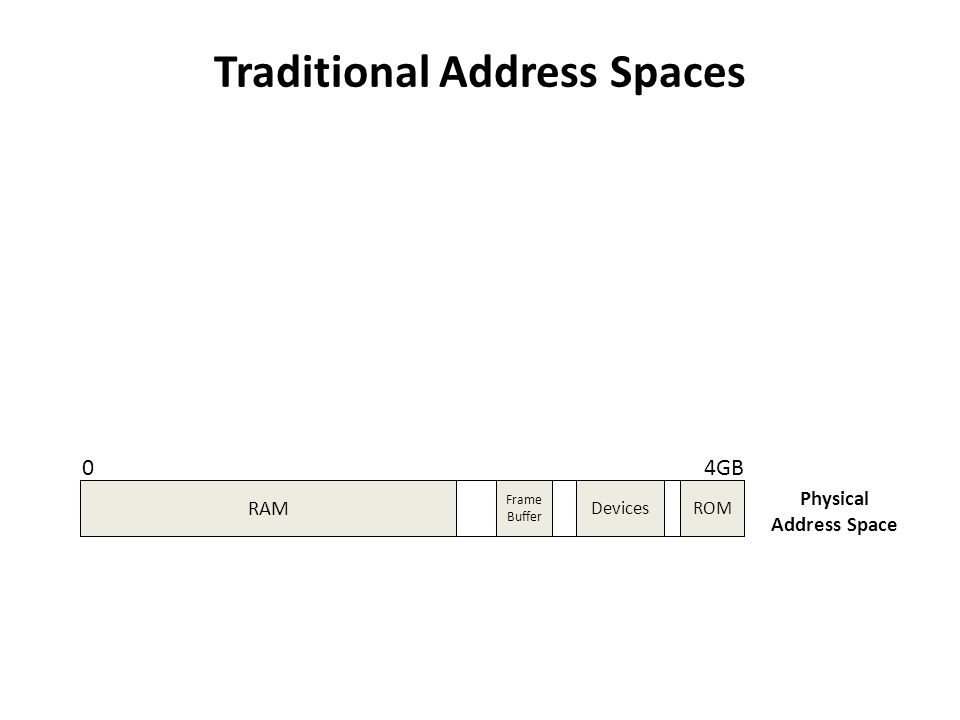 Traditional Address Spaces 04GB Current Process 04GB Operating System Virtual Address Space Physical Address Space RAM ROMDevices Frame Buffer