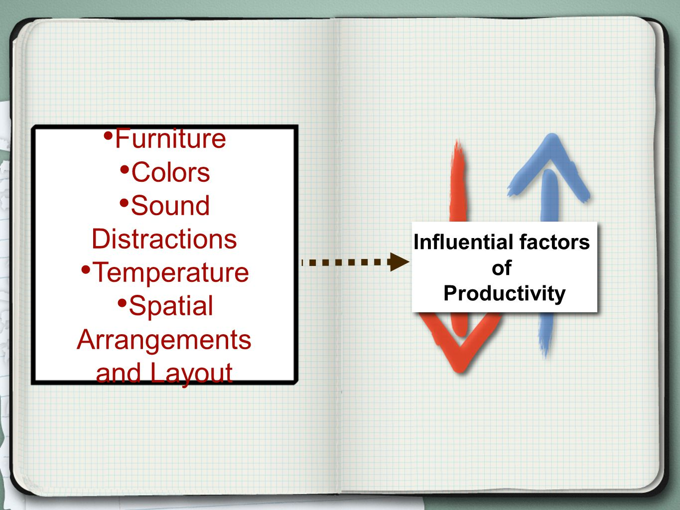 Furniture Colors Sound Distractions Temperature Spatial Arrangements and Layout Influential factors of Productivity Influential factors of Productivity