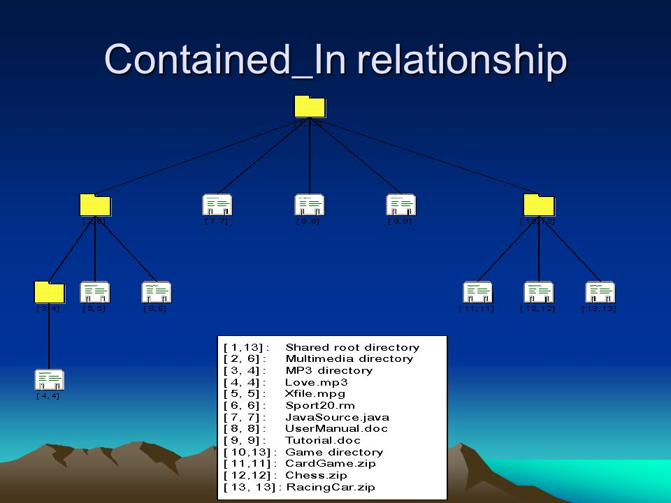 Contained_In relationship