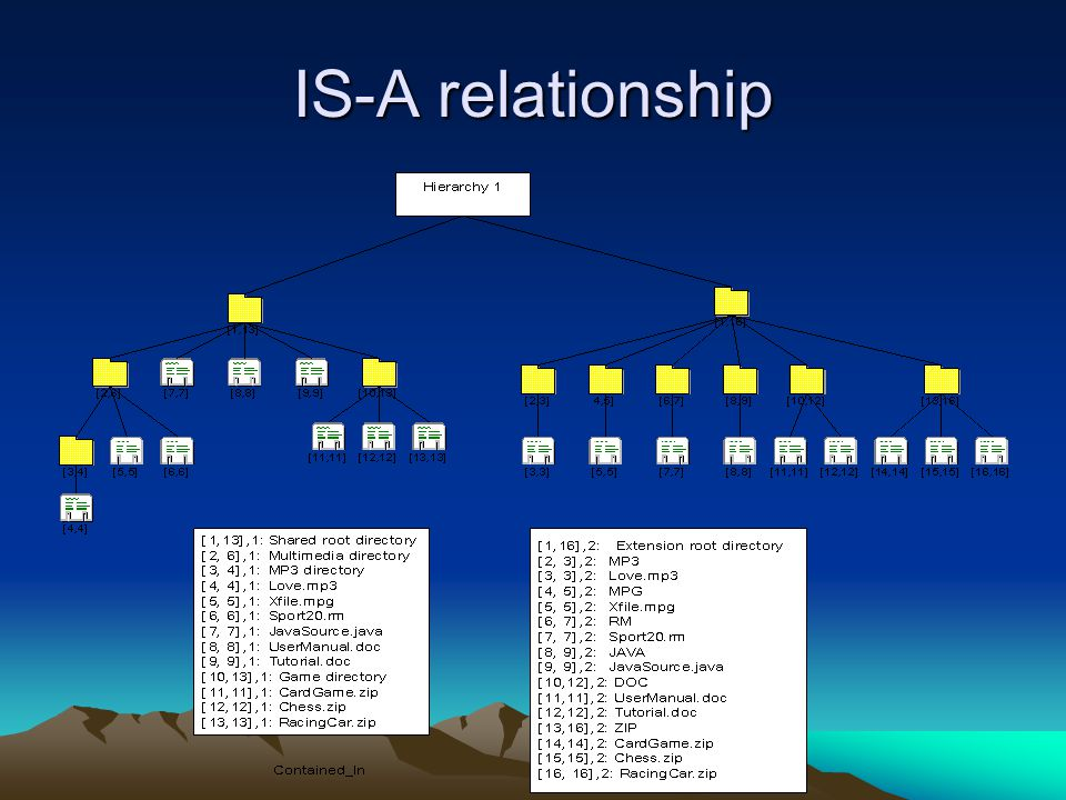 IS-A relationship