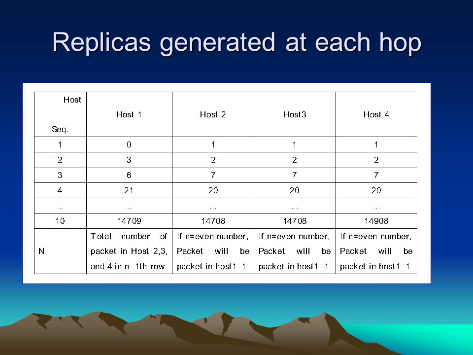 Replicas generated at each hop