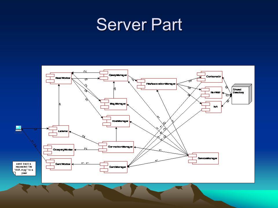 Server Part