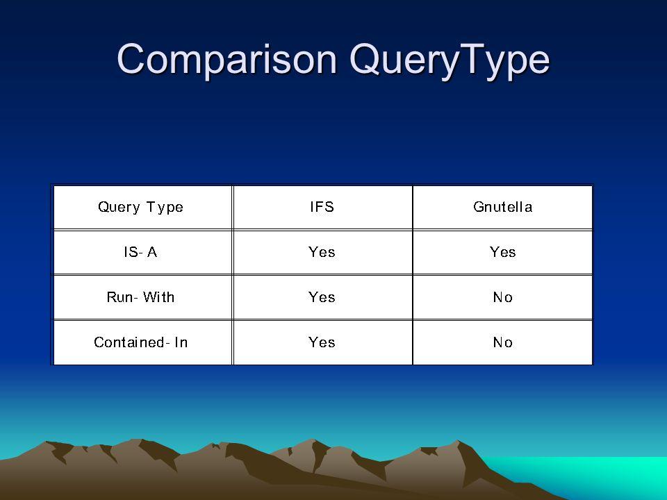 Comparison QueryType