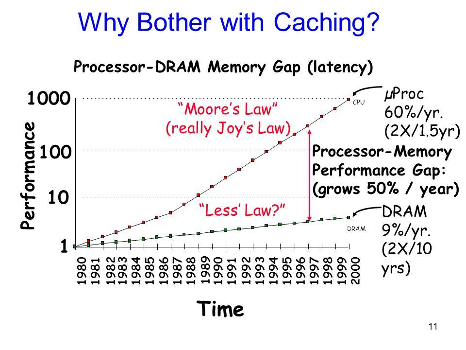 11 CPU µProc 60%/yr. (2X/1.5yr) DRAM 9%/yr. (2X/10 yrs) DRAM 1 10 100 1000 19801981198319841985198619871988 1989 1990199119921993199419951996199719981
