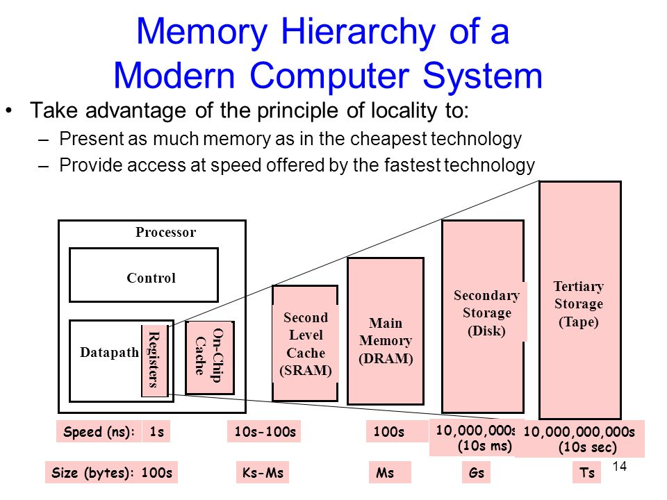14 Memory Hierarchy of a Modern Computer System Take advantage of the principle of locality to: –Present as much memory as in the cheapest technology –Provide access at speed offered by the fastest technology On-Chip Cache Registers Control Datapath Secondary Storage (Disk) Processor Main Memory (DRAM) Second Level Cache (SRAM) 1s 10,000,000s (10s ms) Speed (ns):10s-100s100s GsSize (bytes):Ks-MsMs Tertiary Storage (Tape) 10,000,000,000s (10s sec) Ts