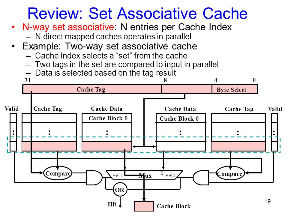 19 Cache Index 0431 Cache Tag Byte Select 8 Cache Data Cache Block 0 Cache TagValid ::: Cache Data Cache Block 0 Cache TagValid ::: Mux 01 Sel1Sel0 OR Hit Review: Set Associative Cache N-way set associative: N entries per Cache Index –N direct mapped caches operates in parallel Example: Two-way set associative cache –Cache Index selects a set from the cache –Two tags in the set are compared to input in parallel –Data is selected based on the tag result Compare Cache Block