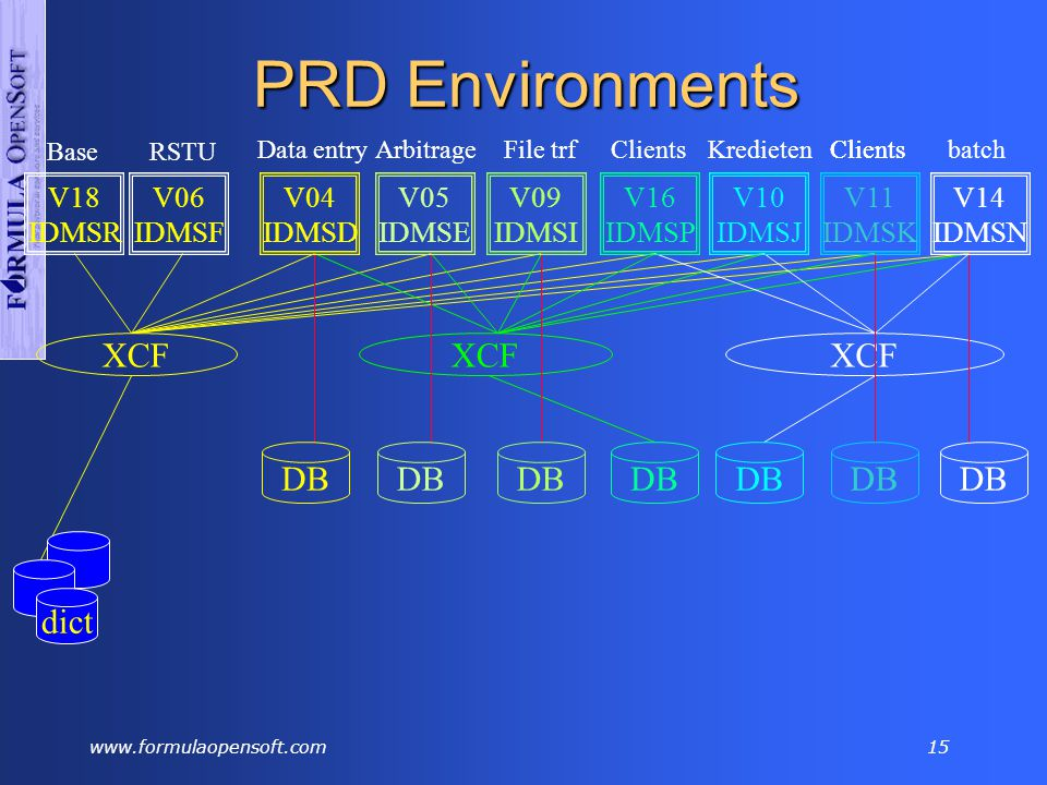 www.formulaopensoft.com14 PRD Environments dict V04 IDMSD V05 IDMSE V09 IDMSI DB Data EntryArbitrageFile TRF V16 IDMSP DB Clients V10 IDMSJ V11 IDMSK V14 IDMSN DB KredietenClientsBatchClients V18 IDMSR dict Base V06 IDMSF dict RSTU