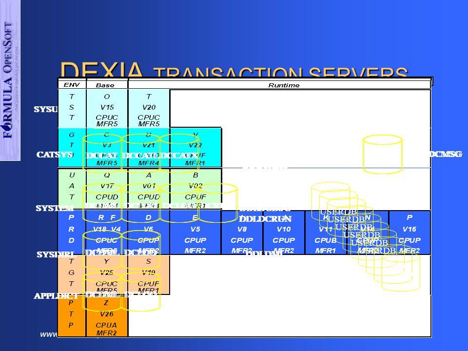 www.formulaopensoft.com58 Mips per month IDMSP 0800 to 1700 weekdays