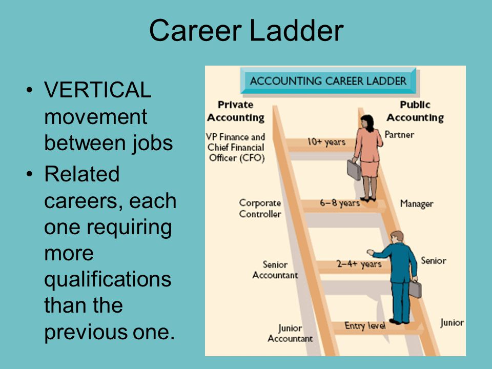 Career Ladder VERTICAL movement between jobs Related careers, each one requiring more qualifications than the previous one.