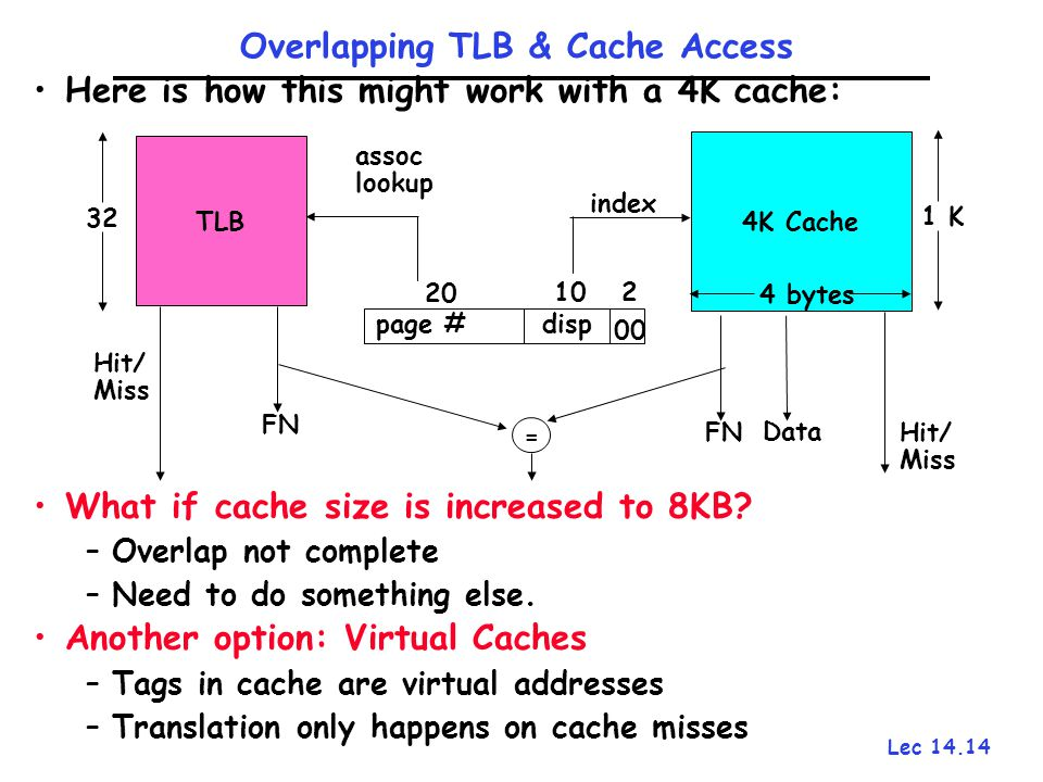Lec 14.14 Here is how this might work with a 4K cache: What if cache size is increased to 8KB? –Overlap not complete –Need to do something else. Anoth