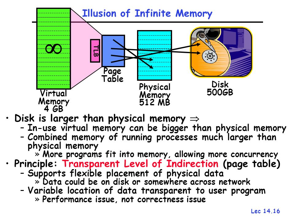 Lec 14.16 Page Table TLB Illusion of Infinite Memory Disk is larger than physical memory  –In-use virtual memory can be bigger than physical memory –