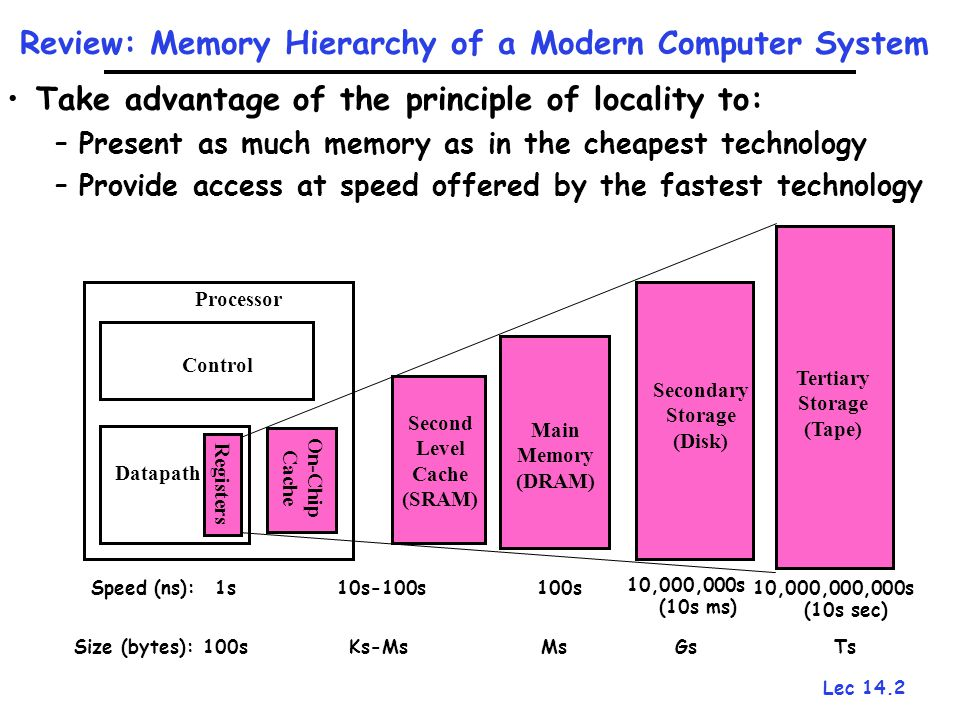 Lec 14.2 Review: Memory Hierarchy of a Modern Computer System Take advantage of the principle of locality to: –Present as much memory as in the cheape