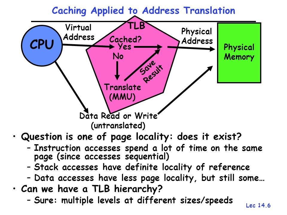 Lec 14.6 Caching Applied to Address Translation Question is one of page locality: does it exist? –Instruction accesses spend a lot of time on the same