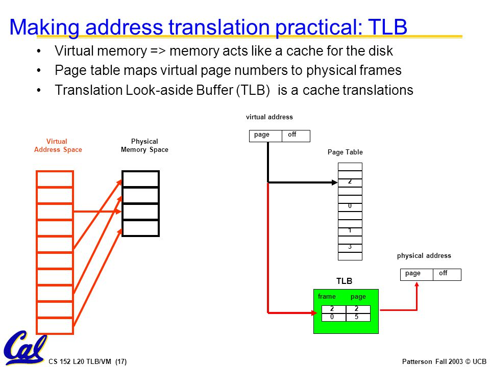CS 152 L20 TLB/VM (17)Patterson Fall 2003 © UCB Making address translation practical: TLB Virtual memory => memory acts like a cache for the disk Page table maps virtual page numbers to physical frames Translation Look-aside Buffer (TLB) is a cache translations Physical Memory Space Virtual Address Space TLB Page Table 2 0 1 3 virtual address page off 2 framepage 2 50 physical address page off