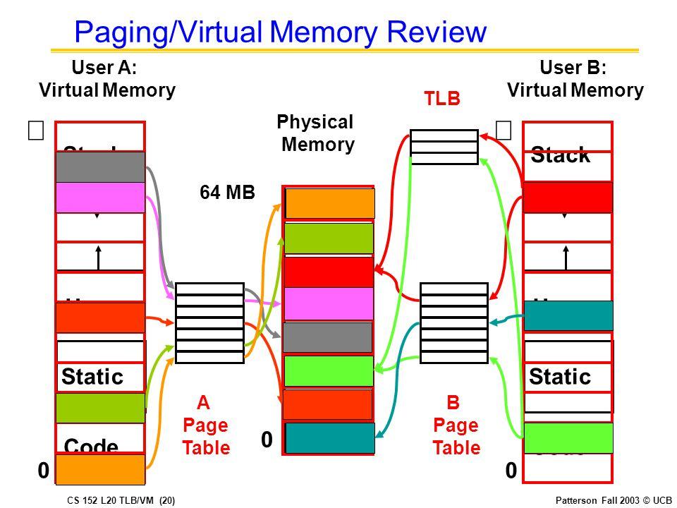 CS 152 L20 TLB/VM (20)Patterson Fall 2003 © UCB Paging/Virtual Memory Review User B: Virtual Memory  Code Static Heap Stack 0 Code Static Heap Stack