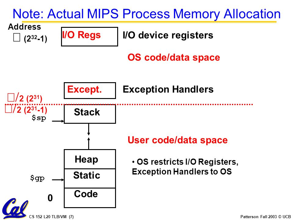 CS 152 L20 TLB/VM (7)Patterson Fall 2003 © UCB Note: Actual MIPS Process Memory Allocation 0  (2 32 -1) Address Code Static User code/data space Heap Stack I/O device registers $sp $gp  2  (2 31 -1) I/O Regs Except.Exception Handlers OS code/data space  2  (2 31 ) OS restricts I/O Registers, Exception Handlers to OS