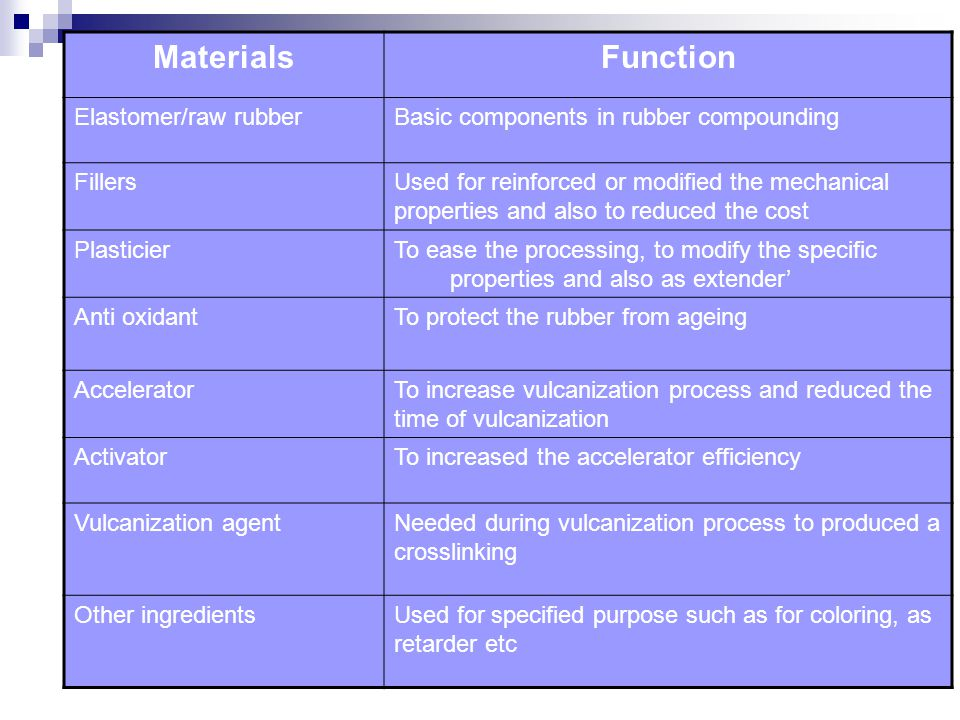 MaterialsFunction Elastomer/raw rubberBasic components in rubber compounding FillersUsed for reinforced or modified the mechanical properties and also