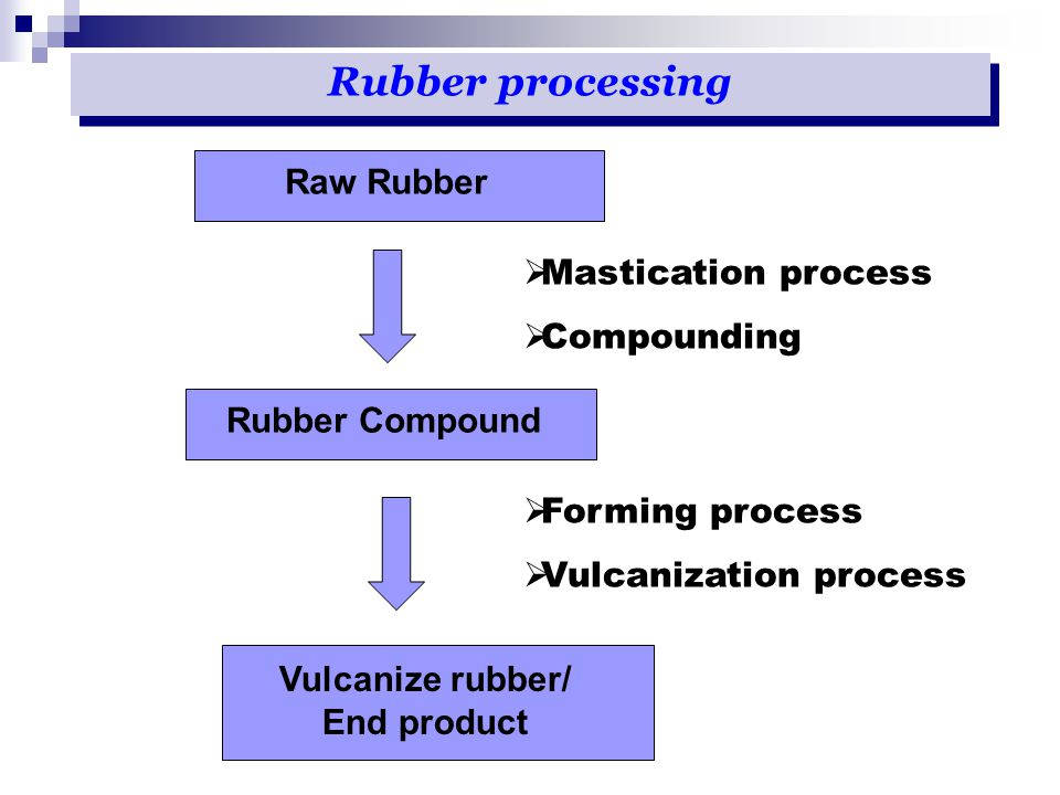 Rubber processing Raw Rubber Vulcanize rubber/ End product  Mastication process  Compounding  Forming process  Vulcanization process Rubber Compou