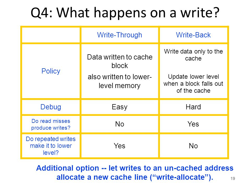 Q4: What happens on a write? Write-ThroughWrite-Back Policy Data written to cache block also written to lower- level memory Write data only to the cac